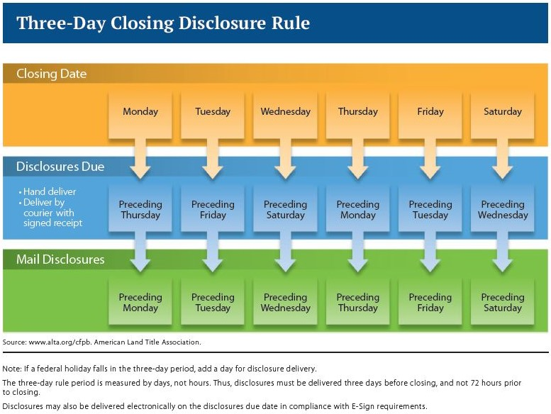 TRID 3 Day Rule Chart American Land Title Association